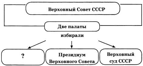 Схема Верховный Совет СССР 2 вариант