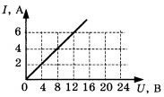 График для 1 задания 1 вариант