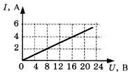 График для 1 задания 2 вариант