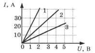 График к 5 заданию 1 вариант