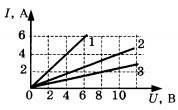 График к 5 заданию 2 вариант