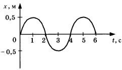 График зависимости смещения груза от положения о равновесия 1 вариант 4 задание