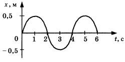 График зависимости смещения груза от положения о равновесия 2 вариант 4 задание