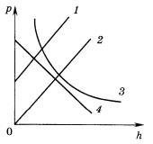 Графики к 4 заданию