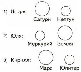 Модели планет