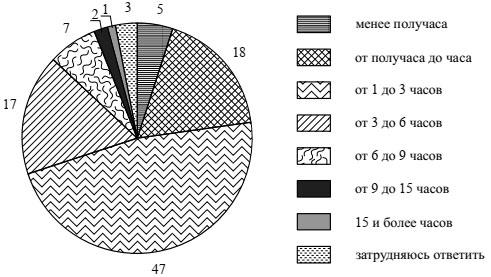 Результаты опроса в графическом виде