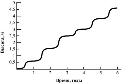 График Рост растения
