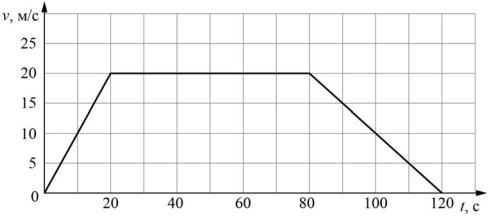 График зависимости скорости
